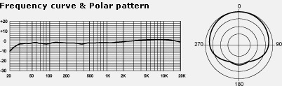 MXL V67G Frequency Curve and Polar Pattern