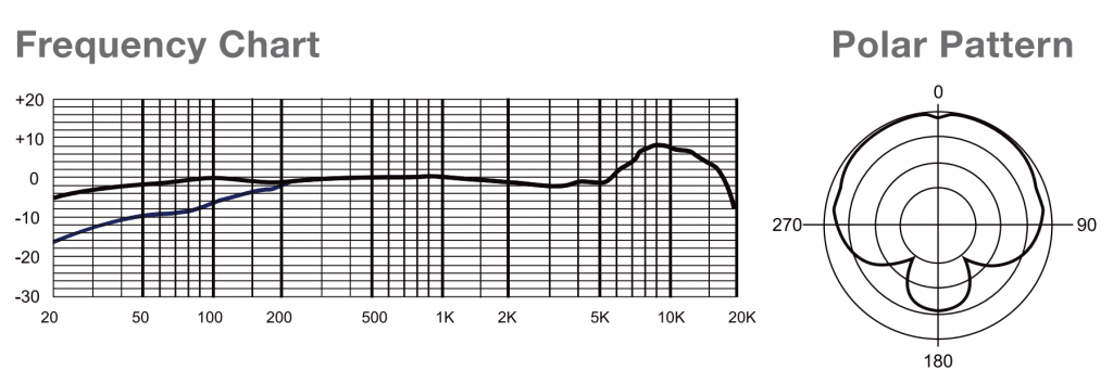 MXL 770 Microphone Frequency Chart and Polar Pattern