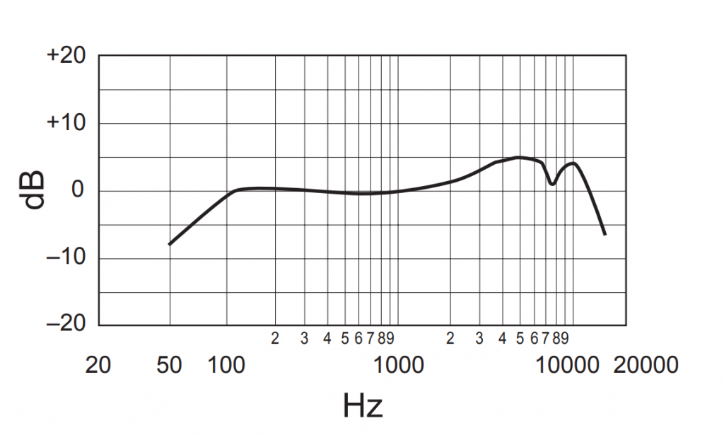 Frequency Response Chart of Shure SM58 Dynamic Vocal Microphone