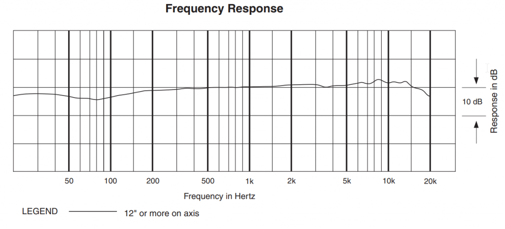 Frequency Response of Audio Technica AT2020 Microphone