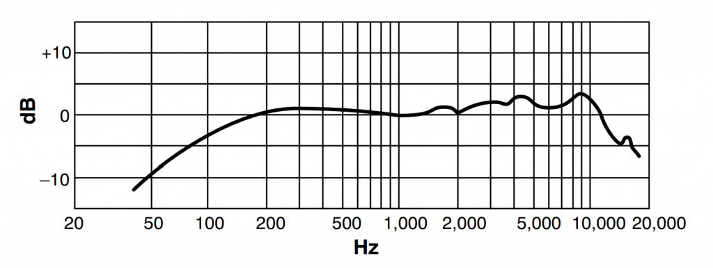 Frequency Response Chart of Shure WH20XLR Microphone