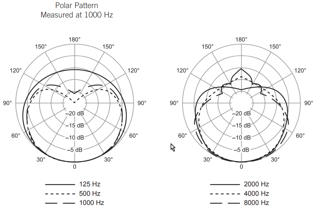 Polar Pattern Chart of Shure SM58 Dynamic Vocal Microphone