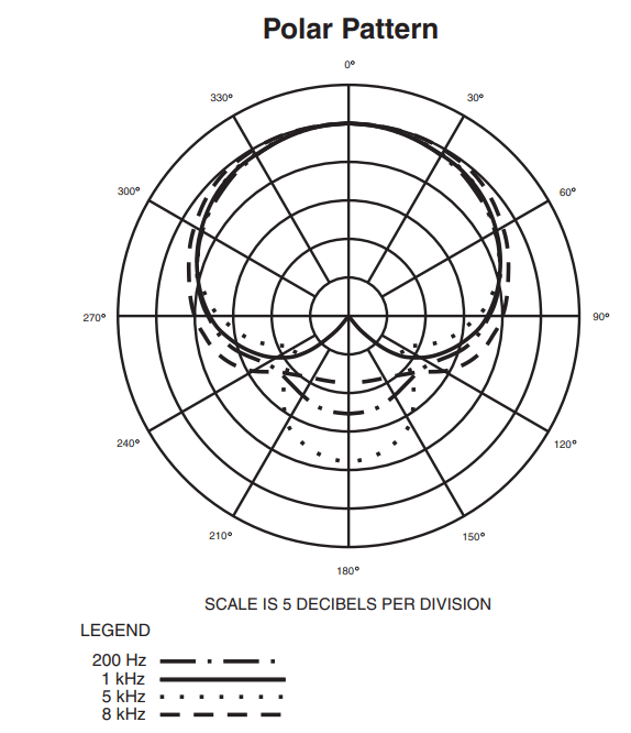 Polar Pattern of Audio Technica AT2020 Microphone