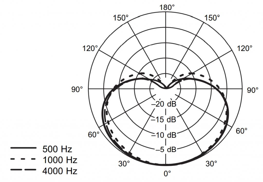 Polar Pattern Chart of Shure WH20XLR Microphone